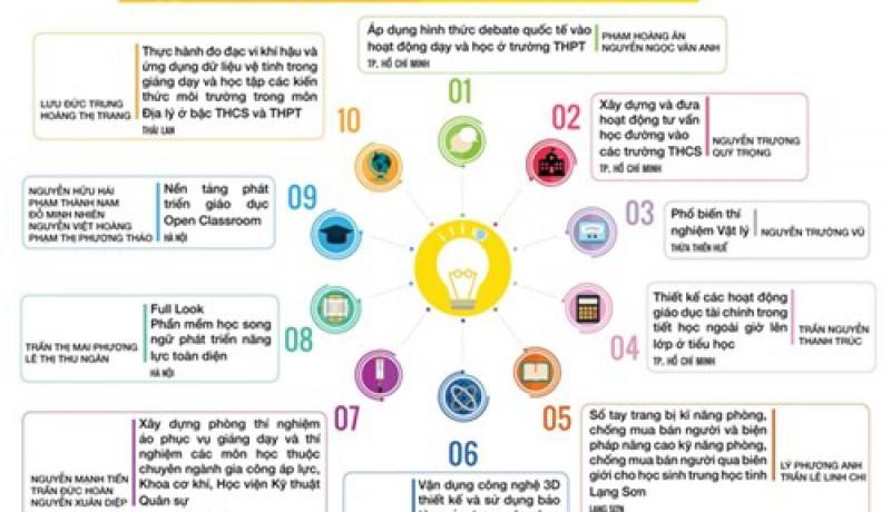 Khó khăn trong việc chọn top 5 Tri thức trẻ vì Giáo dục